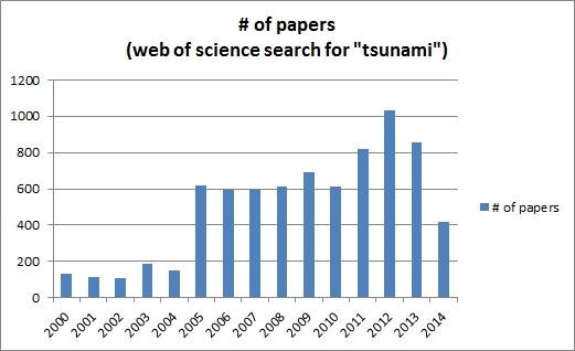 Number of tsunami papers per year since 2000. Data source: Web of Science.