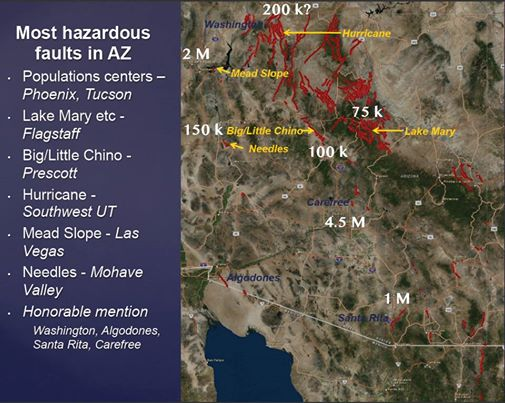 This image from Phil's talk pinpoints several of the more hazardous earthquake faults in Arizona. Fault names are in yellow, nearby population totals are in white, k=1,000s, M = 1,000,000s. Major metro centers of Phoenix, Tucson and Yuma are proximal to the Carefree, Santa Rita and Algodones faults, respectively.