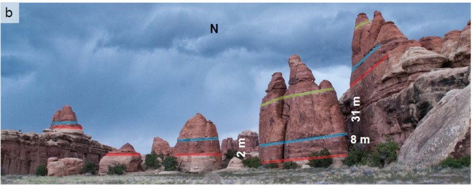The offsets can be nicely observed in the coloured sandstone markers.
