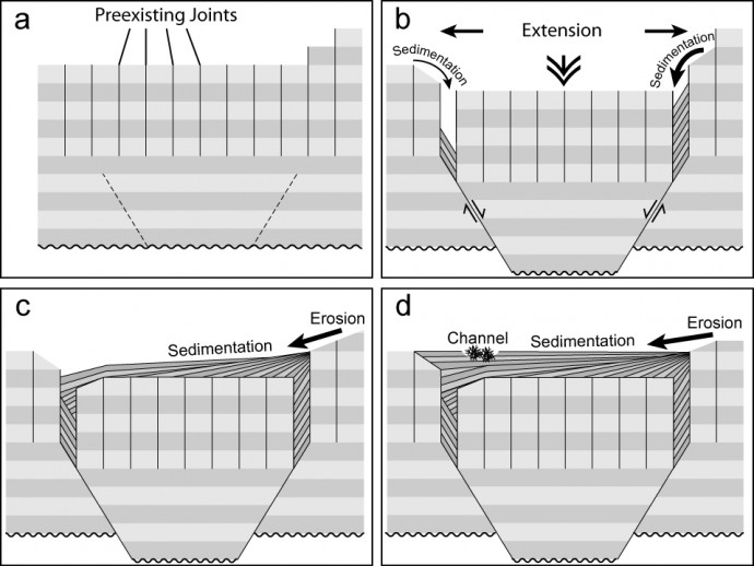 A very simple model of graben formation. Check the paper for an updated version and the details.