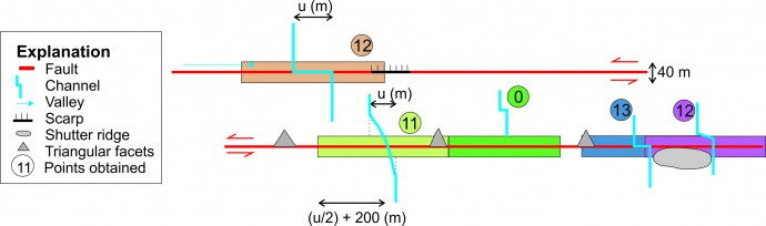Illustration of the associated morphotectonics scoring for the AMF. The defined boxes are the intersection area between the width of the AMF fault zone (40 m) and the search radius circle around the central point of the feature of half of the offset measurement (u) plus 200 m. Each offset is indicated by the different colored boxes and circled point score. For example, the uppermost (orange) feature has 12 points because the deformation occurs within the fault zone and there are two morphotectonic features (fault parallel valley and scarp) spatially related with it.