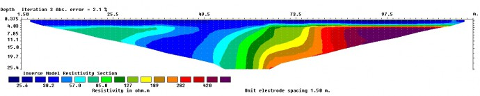 ERT data in Schlumberger configuration, the fault zone is in the centre of the profile.
