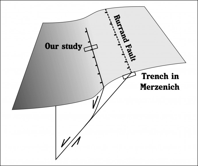 The Rurand Fault with its main morphological expression, the younger faul tstrand and the Merzenich trench site compared to ours.