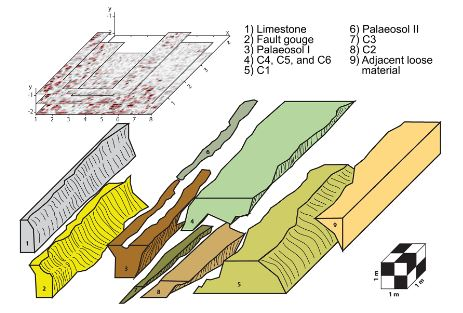 3D reconstruction of differing layers at the Sfaka road cut from GPR data.