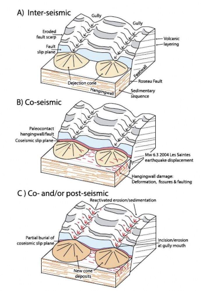 Diagram showing the different deformation structures and processes operating along the Roseau submarine fault during a seismic cycle