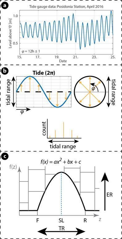 Assumptions leading to a quadric polynomial to cover requirements of tidal notch shape description